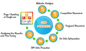 Search Engine Optimisation Provider - web seo services infinite business solution