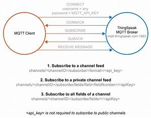 Subscribe To Thingspeak Iot Data Using Mqtt  U00bb Hans On Iot