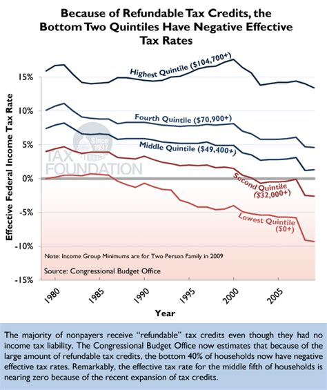 Putting A On America S Tax Returns A Chart Of The Day Refundable Credits And Negative Income