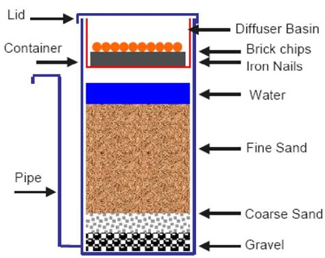 Filter Diagram by Filtering Out Arsenic In Nepal Science And The World