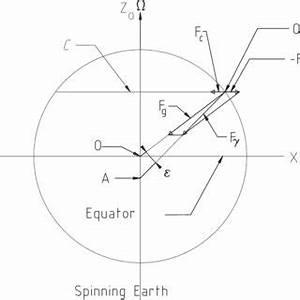 Pdf  The Foucault Pendulum Viewed As A Spherical Pendulum