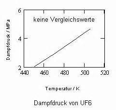 Dampfdruck Berechnen : uranhexafluorid uf6 dr f tampe ~ Themetempest.com Abrechnung