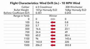 308 Ballistics Chart 1000 Yards 6 5 Creedmoor Vs 308 Winchester What 39 S Better 2018 Guide