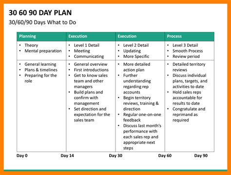 30 60 90 Day Plan Template 12 30 60 90 Day Plan Template 3canc