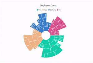 Uwp Sunburst Chart Control