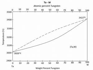 Tantalum-tungsten Alloys