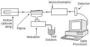 Hollow Cathode Lamp Diagram by Nmsu Aas Basics