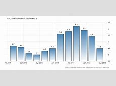 Malaysia GDP Annual Growth Rate 20002018 Data Chart