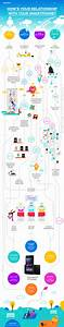 How U0026 39 S Your Relationship With Your Smartphone   Infographic