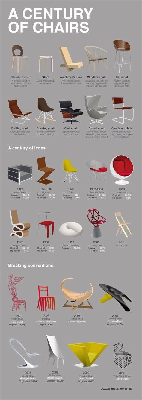 brilliantly stylised  striking infographic showing
