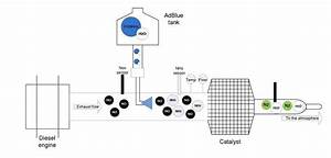 Identification And Control Of Selective Catalytic