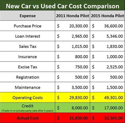 The Shocking Cost of Buying a New Car vs. a Used Car
