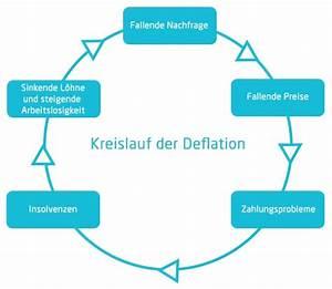 Auswirkungen Einer Deflation : inflation und deflation einfach erkl rt ~ Lizthompson.info Haus und Dekorationen