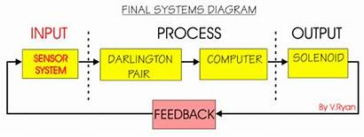 Systems System Control Input Output Process Diagram