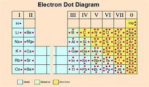 33 What Is An Electron Dot Diagram