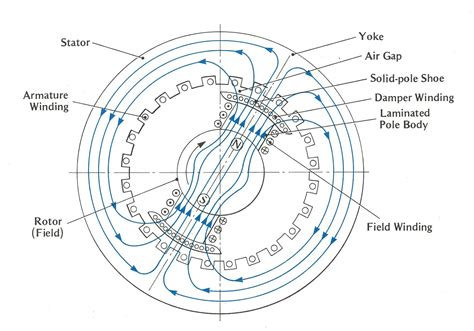 Generator Stator Wiring Diagram by Engineering Photos And Articels Engineering Search