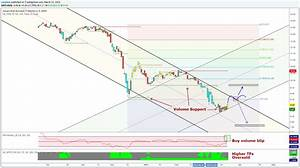 Lb Stock Chart New Indicator Packages From Lazybear In The Tradingview