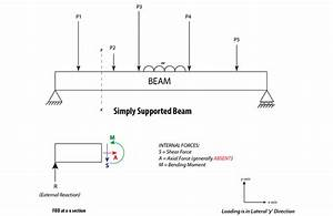 Why I Find The Shear Force Digram And Bending Moment