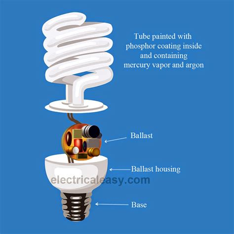 what is a cfl l fluorescent lighting how does a fluorescent light bulb