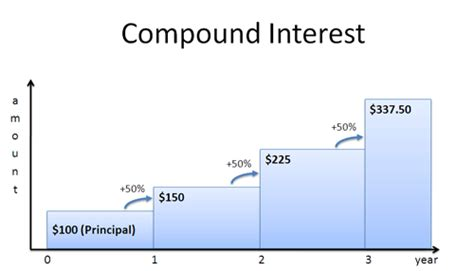 A Visual Guide to Simple, Compound and Continuous Interest
