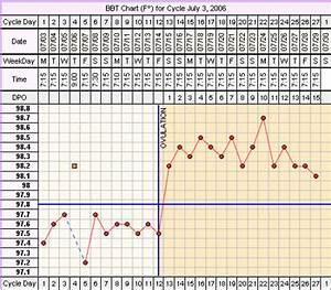 Basal Body Chart When Fertility Chart Coverline Days Past Ovulation Dpo