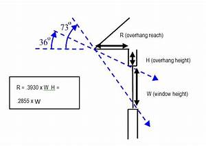 Passive Solar Heating And Cooling Design