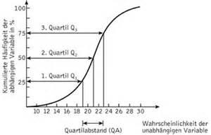 quartile lexikon der psychologie