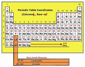 PERIODIC TABLE WITH MASS NUMBERS AND ATOMIC NUMBERS ...