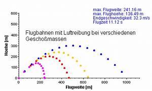 Schiefer Wurf Anfangsgeschwindigkeit Berechnen : waagerechter und schr ger wurf leifi physik ~ Themetempest.com Abrechnung