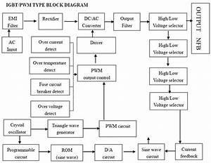 Understanding Static Frequency Converter