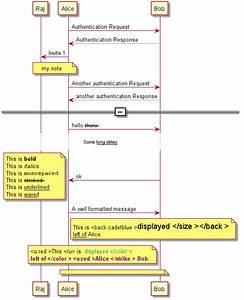 How To Draw Call Flow Sequence Diagrams Quickly