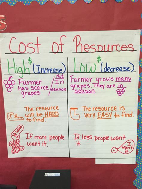 personal finance chart personal financial literacy cost of resources my 3rd