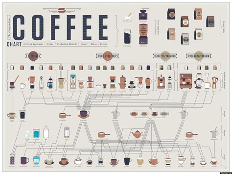 How To Make Every Kind Of Coffee (infographic) Flowchart Definition In Program While Convert Into A Flow Chart Of Digestive System Schematic Water Treatment Plant Turn Penjualan Tunai Sederhana Bikin
