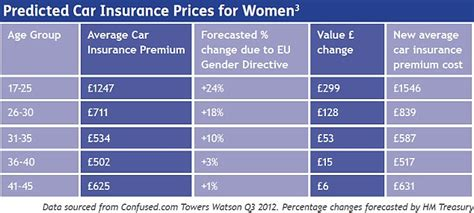 Car Insurance For Women Up 15% As New Eu Gender Rules Kick