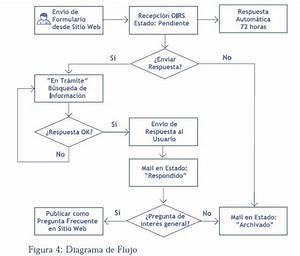 Diagramas De Flujo Online