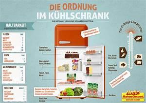 Besteck Richtig In Die Spülmaschine Einräumen : k hlschrank ordnung inspirierendes design ~ Markanthonyermac.com Haus und Dekorationen