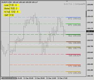 D O T S Method  U2013 Indicator By Compassfx    Guppy Template