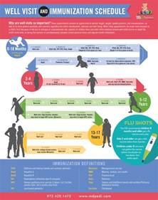 Well Child Immunization Schedule