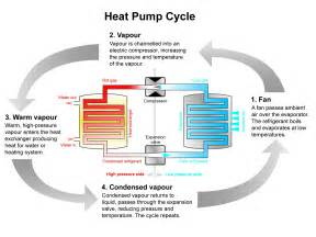 Photos of Air To Air Source Heat Pump