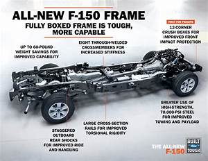 New Truck  New Tech  Features Of The 2015 F150