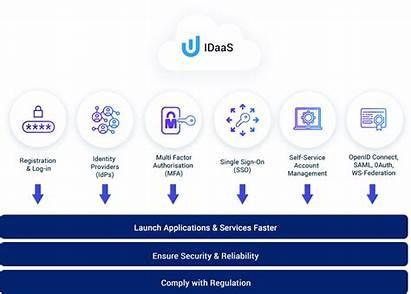 Idaas Service Identity Iam Helps Saas Faster