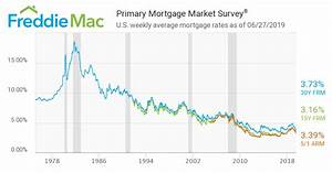 This Is How Ridiculously Low Mortgage Rates Are Now A