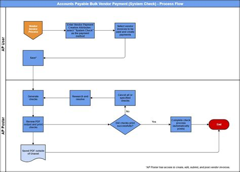 ap admin guide accounts payable process flows