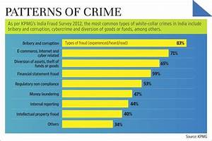 KPMG India Fraud Survey - Patterns of Crime - Business ...