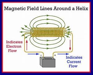 Unit Iv Electromagnetism