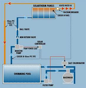 Plumbing Diagram For Pool  Salt Chlorinator In Pool Pump