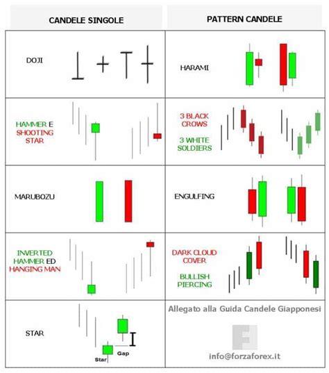 Candele Giapponesi by Guida Candele Giapponesi I Pattern Per Le Strategie