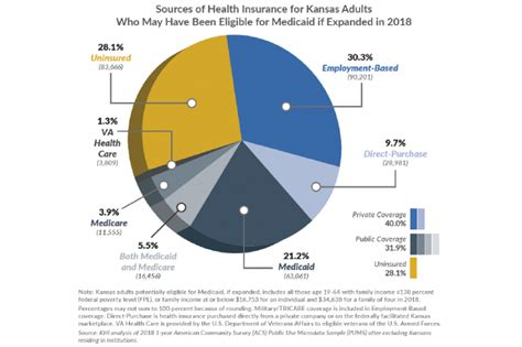 Check with your state's tax department or your tax preparer to find out if there's a fee for not having health coverage. Insurance Coverage in the Medicaid Expansion Target Population (February 2020) - Kansas Health ...