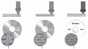 Laser Technology Using In Cd  Dvd  And Blue Ray Disc 7