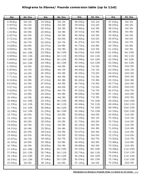 22 5 Lbs To Kg by Kg To Lbs Chart 5 Free Templates In Pdf Word Excel